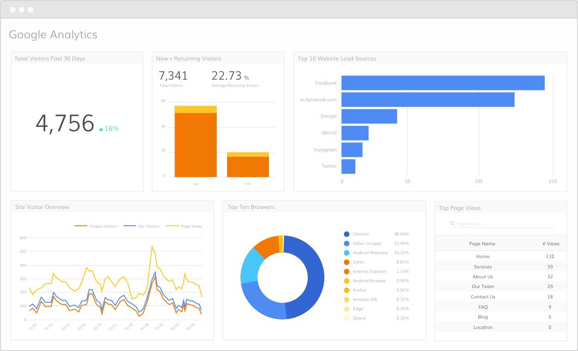 گوگل آنالتیکس google analytics